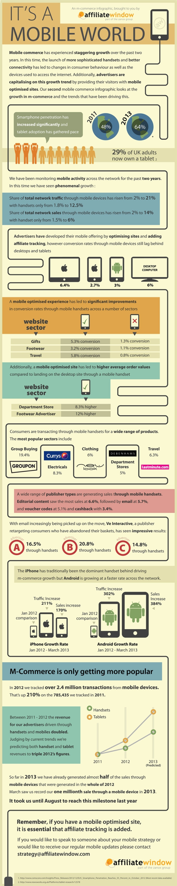 Affiliate Window mobile infographic