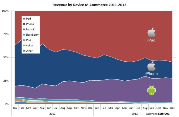 Revenue by device graph