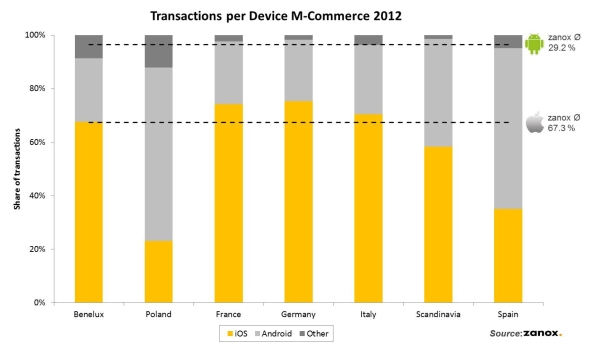 Transactions per Device graph