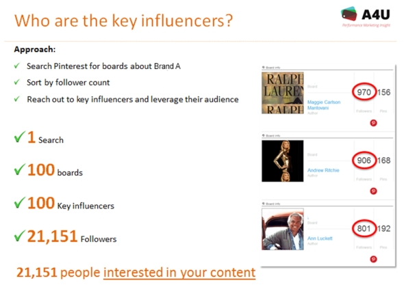 Pinterest key influencers