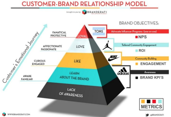 customer brand relationship gfk research