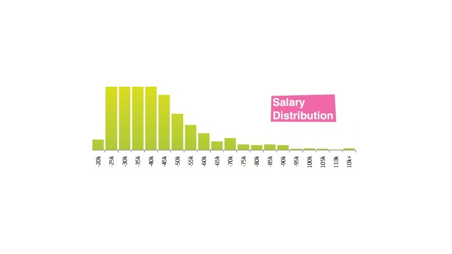 'Head of Affiliate' Role Gains 55% Increase In Average Salary
