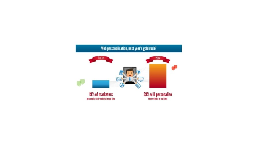 Personalised Digital Marketing to Triple by 2014