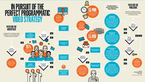 Infographic: In Pursuit of the Perfect Programmatic Video Strategy