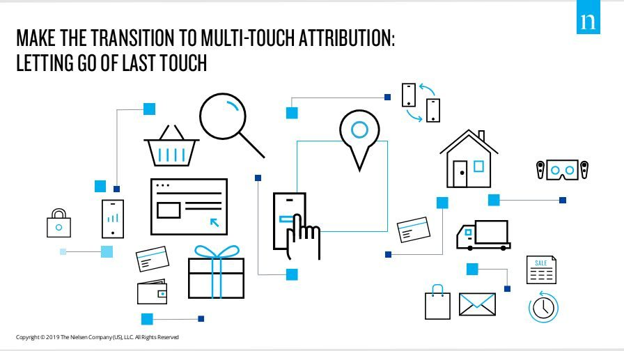 Goodbye Last-Touch Attribution? Time to Use Multi-Touch Attribution