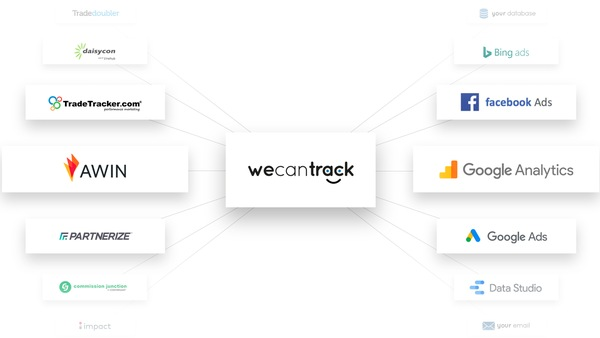 Integrate Affiliate Sales Data to Google Analytics & Facebook Ads with We Can Track